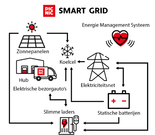 Picnic and Engie choose Dexter's algorithm to dispatch smart grid battery